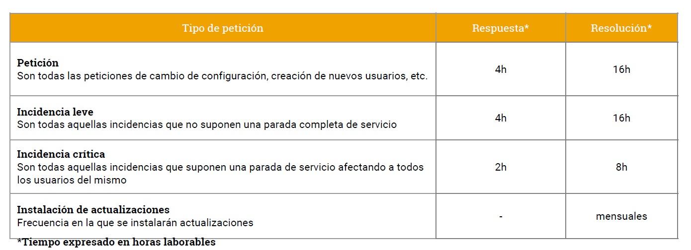 acuerdos a nivel de servicio de gestion